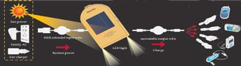 name card solar charger for digital mobile devices like cell phones, ipod, mp3, mp4, pda, etc; never leave home without it